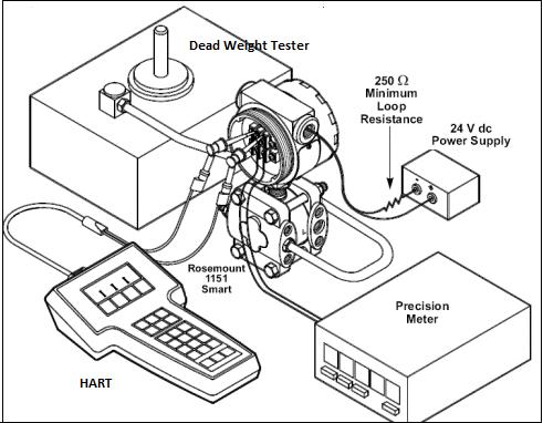 Cara Kalibrasi Pressure Transmitter