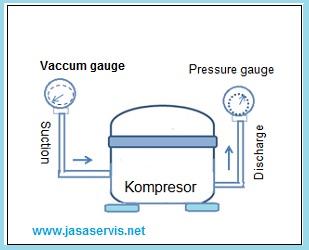 Post title buka kompresor dari jaringan freon kulkas pasang vakum pressure gauge pada saluran masuk freon dan pasang pressure gauge pada saluran keluar cheapraybanclubmaster Images