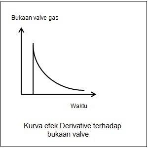 kurva efek derivative