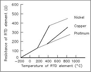 RTD kurva suhu vs tahanan