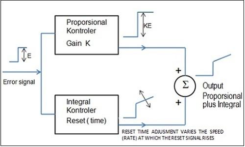 PI input-output