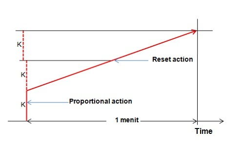 proporsional and reset action GB4