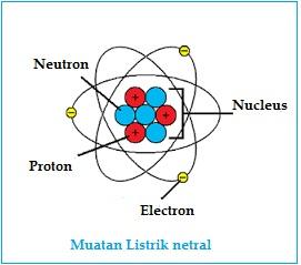 Atom bermuatan listrik netral
