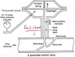 FO valve