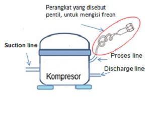 compresor dengan pentil