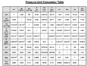 pressure conversion table