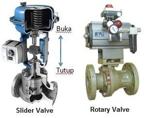 Prosedur Pemeliharaan Control valve