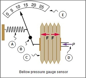 belows pressure gauge