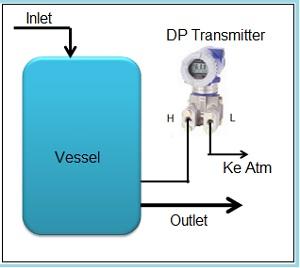 DP transmitter untuk gauge pressure