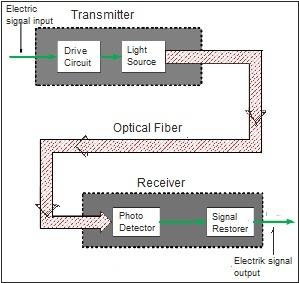 bagan sinyal optikal