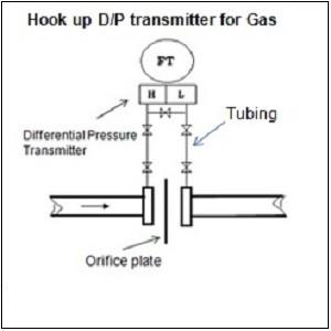 DP untuk gas