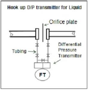 DP untuk liquid