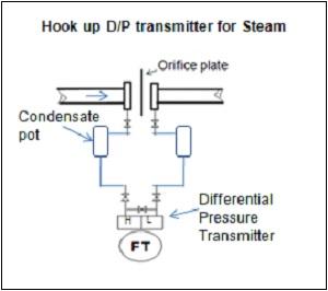 DP untuk steam