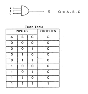 tabel kebenaran logika AND