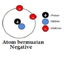 atom bermuatan negative