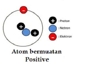 atom bermuatan positive
