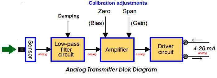 Analog Transmitter Block Diagram