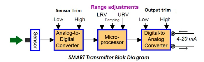 SMART Transmitter Blok Diagram