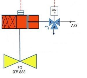 solenoid for ESD valve