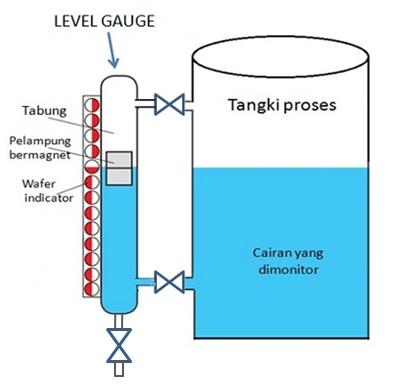 Level Gauge Perangkat Indikasi Level Pada Tangki Proses