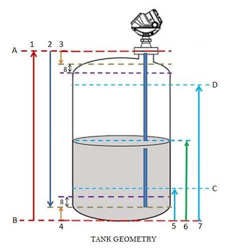 jasaservis-GWR tansmitter fig-2