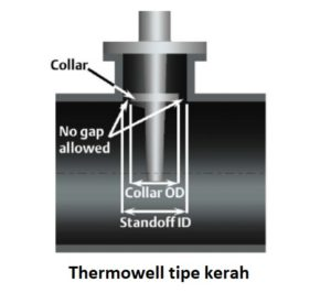thermowell colar